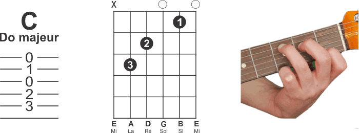Guitar Scales For Beginners