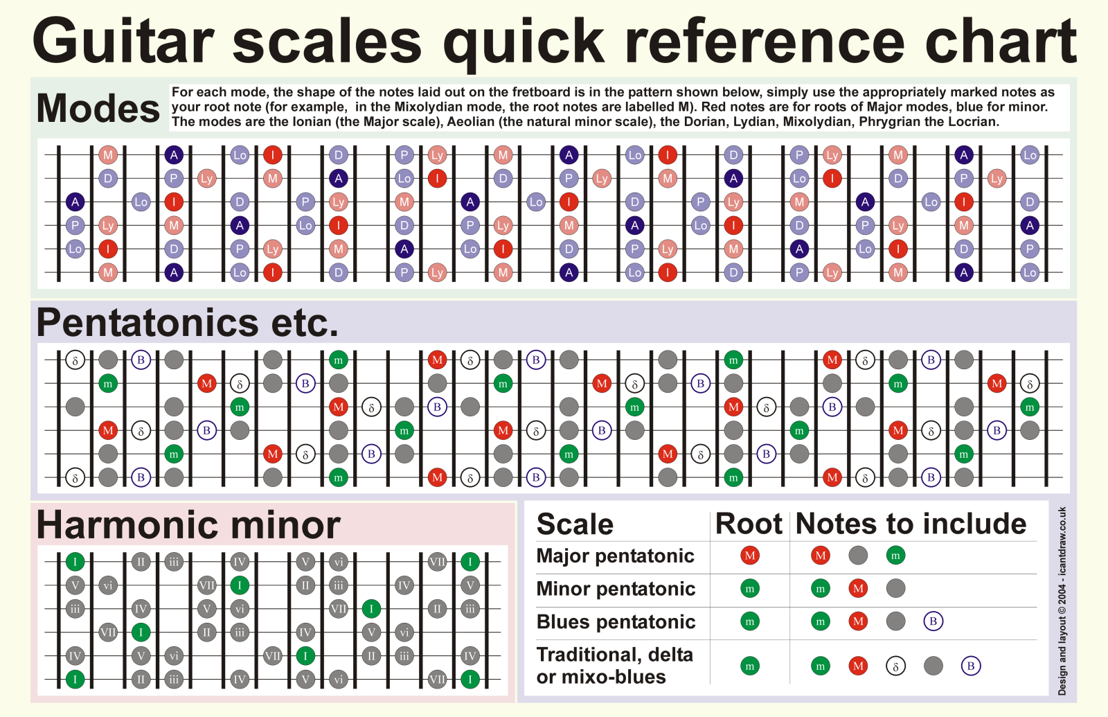 A Quick Guide To Mastering The Six Most Commonly Used Guitar Scales