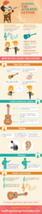 Learning The Acoustic Guitar – Infographic