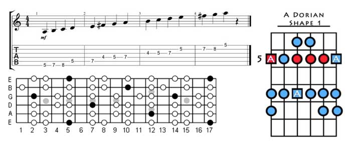 The Dorian Mode