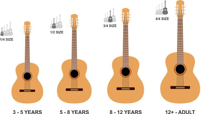 16 Best Guitars For Kids (2019 Parents Guide and Reviews)