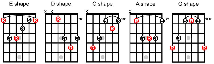 How to Master The A Chord on a Guitar