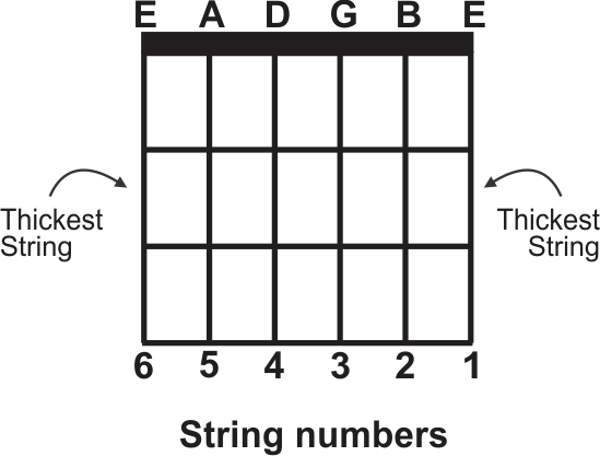 Guitar String Numbers