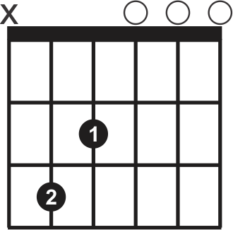 Guitar Chords For Beginners Cmajor7