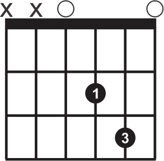 Guitar Chords For Beginners Dsus