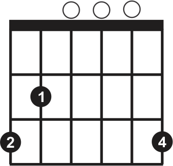 Guitar Chords For Beginners Gmajor