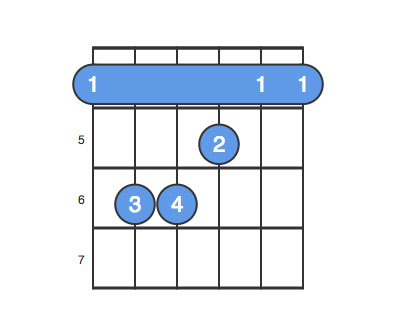 Ab Chord Guitar Finger Position
