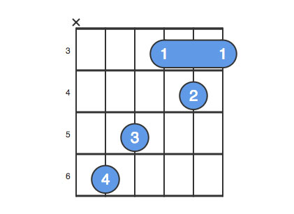 Eb Chord Guitar Finger Position