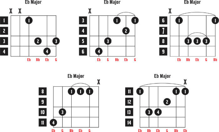 Learn How to Play the Eb Guitar Chord