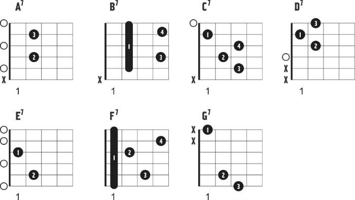 Seventh Chord Positions