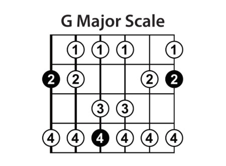 The Major Scales