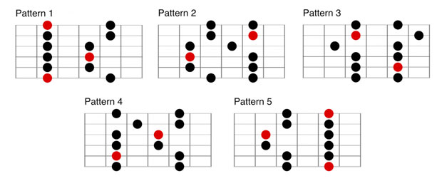 Minor Pentatonic Scale Guitar