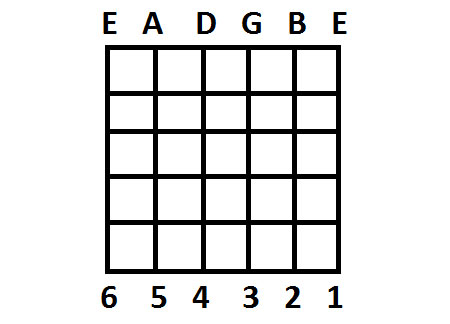How To Read And Play Guitar Scales