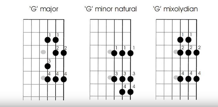 The E minor 7th chord